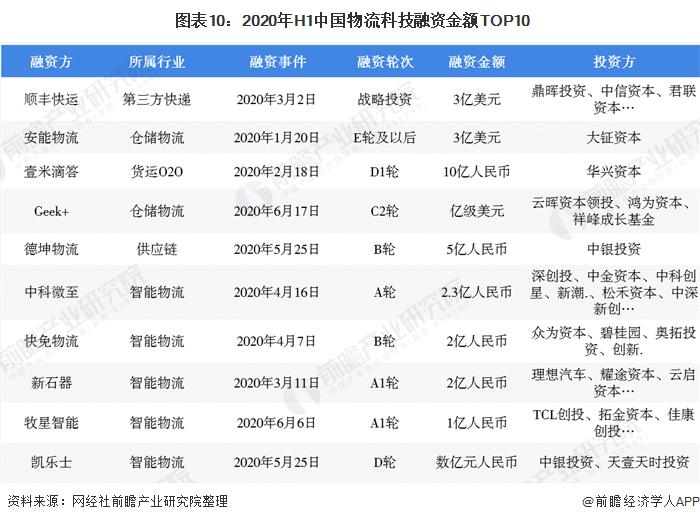 图表10:2020年H1中国物流科技融资金额TOP10