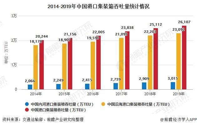 2014-2019年中国港口集装箱吞吐量统计情况