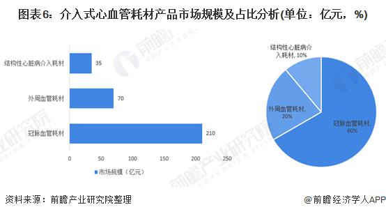 图表6:介入式心血管耗材产品市场规模及占比分析(单位:亿元,%)