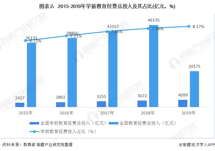 图表2:2015-2019年学前教育经费总投入及其占比(亿元,%)