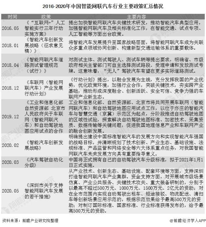 2016-2020年中国智能网联汽车行业主要政策汇总情况