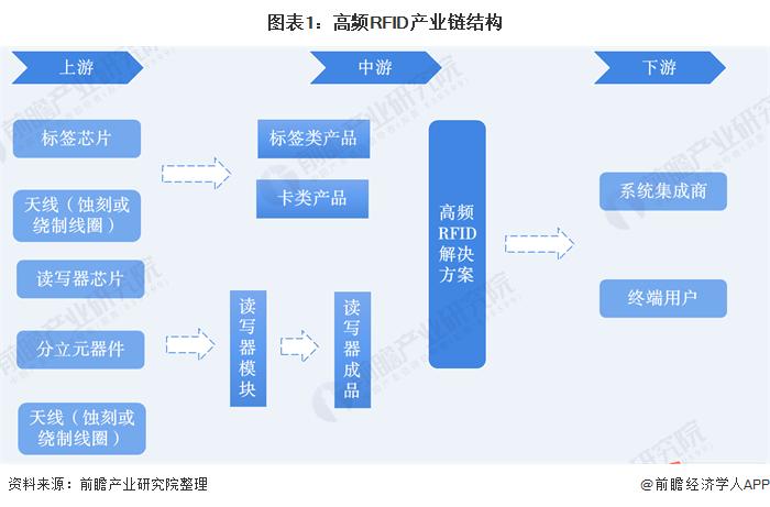 图表1:高频RFID产业链结构