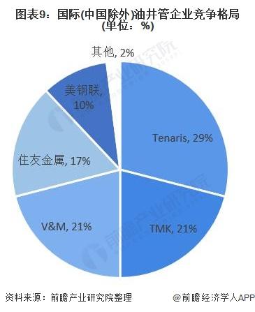 图表9:国际(中国除外)油井管企业竞争格局(单位:%)