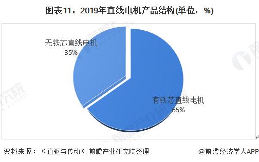 图表11:2019年直线电机产品结构(单位:%)