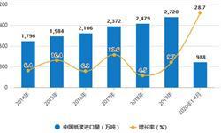 2020年1-4月中国造纸行业市场分析:<em>机制</em><em>纸</em>及<em>纸板</em>累计产量超3500万吨