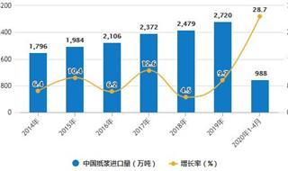 2020年1-4月中国造纸行业市场分析:机制纸及纸板累计产量超3500万吨