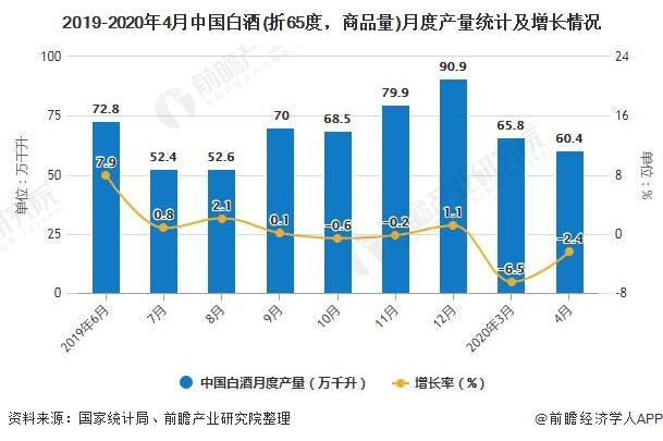 2019-2020年4月中国白酒(折65度,商品量)月度产量统计及增长情况