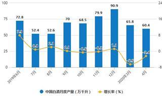 2020年1-4月中国白酒行业市场分析:累计产量突破200万千升