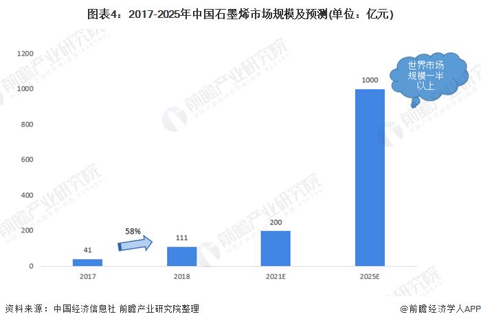 图表4:2017-2025年中国石墨烯市场规模及预测(单位:亿元)