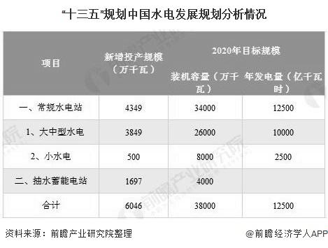 """""""十三五""""规划中国水电发展规划分析情况"""