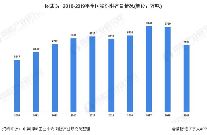 图表3:2010-2019年全国猪饲料产量情况(单位:万吨)