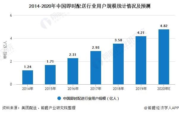 2014-2020年中国即时配送行业用户规模统计情况及预测
