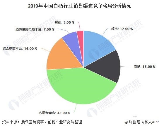 2019年中国白酒行业销售渠道竞争格局分析情况