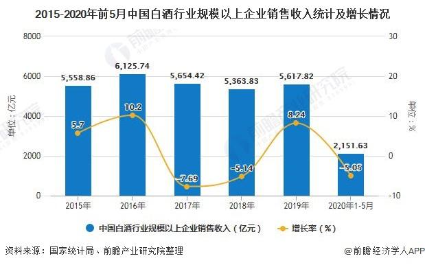 2015-2020年前5月中国白酒行业规模以上企业销售收入统计及增长情况