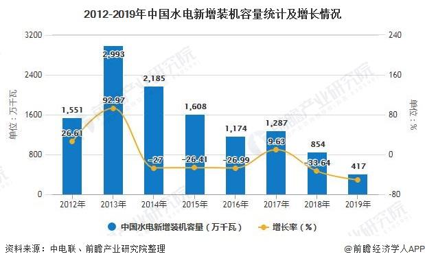 2012-2019年中国水电新增装机容量统计及增长情况