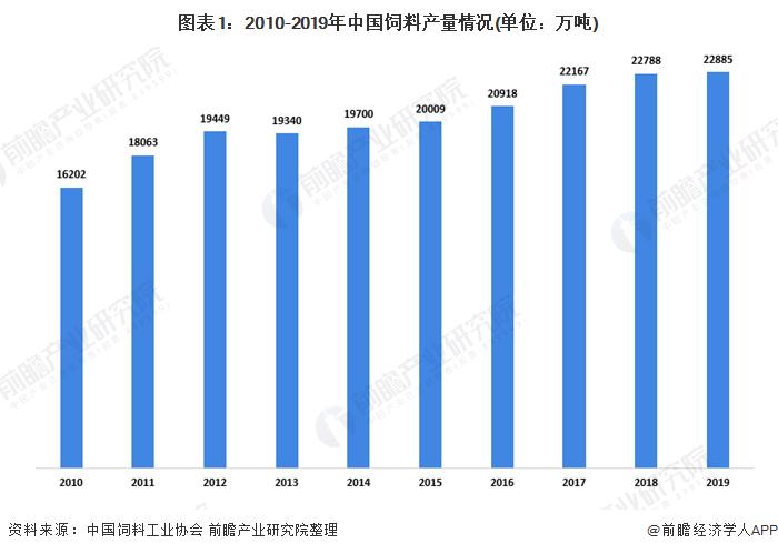 图表1:2010-2019年中国饲料产量情况(单位:万吨)
