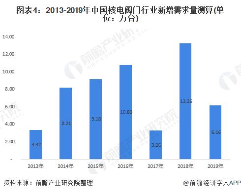 图表4:2013-2019年中国核电阀门行业新增需求量测算(单位:万台)