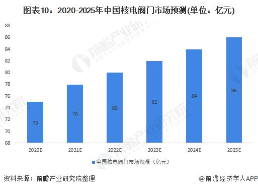 图表10:2020-2025年中国核电阀门市场预测(单位:亿元)