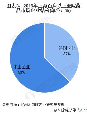 图表3:2019年上海百床以上医院药品市场企业结构(单位:%)