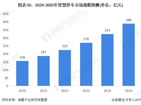 图表10:2020-2025年智慧停车市场规模预测(单位:亿元)