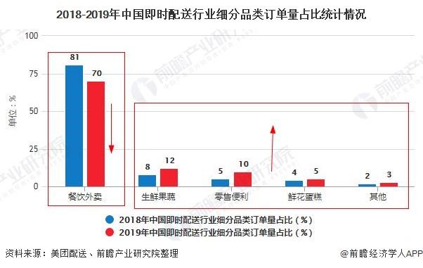 2018-2019年中国即时配送行业细分品类订单量占比统计情况
