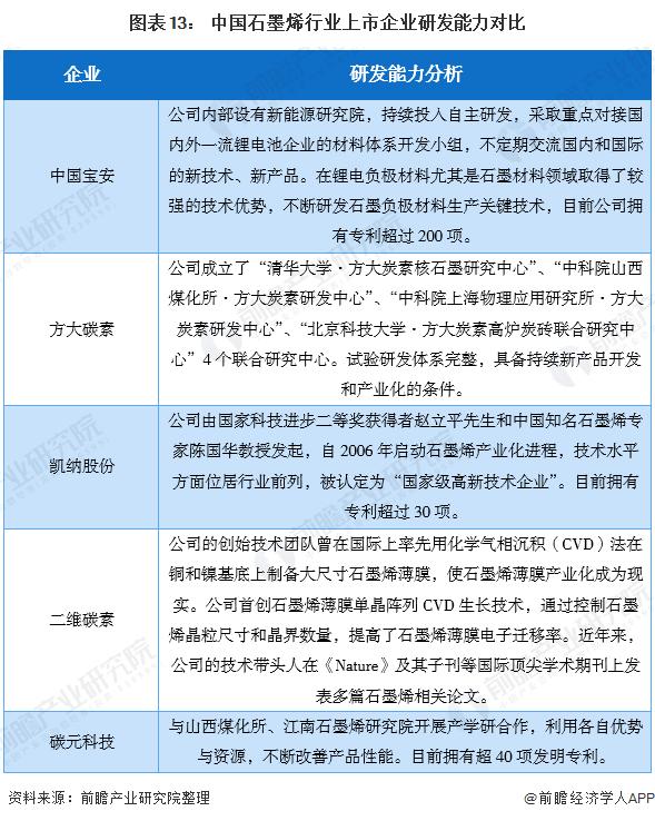 图表13: 中国石墨烯行业上市企业研发能力对比