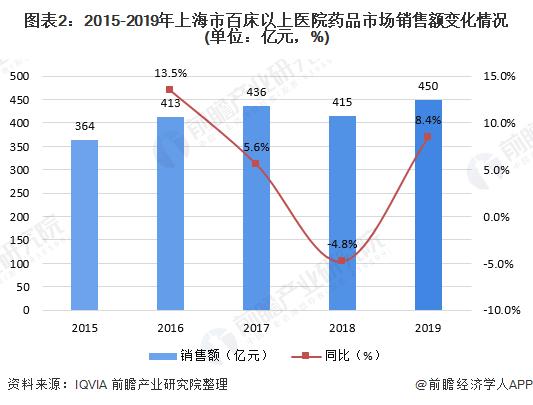 图表2:2015-2019年上海市百床以上医院药品市场销售额变化情况(单位:亿元,%)