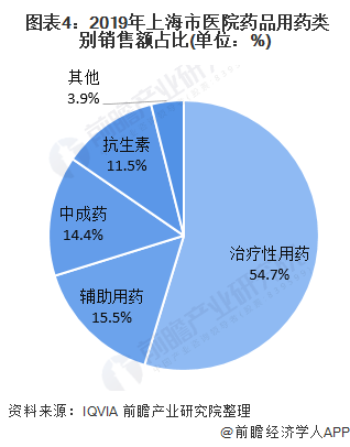 图表4:2019年上海市医院药品用药类别销售额占比(单位:%)