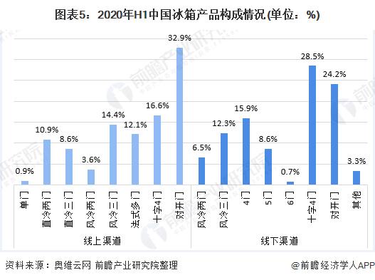 图表5:2020年H1中国冰箱产品构成情况(单位:%)
