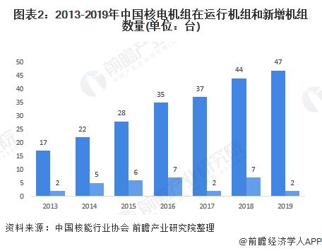 图表2:2013-2019年中国核电机组在运行机组和新增机组数量(单位:台)