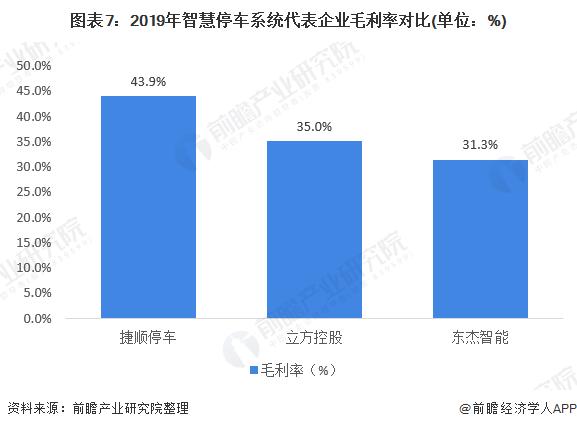 图表7:2019年智慧停车系统代表企业毛利率对比(单位:%)