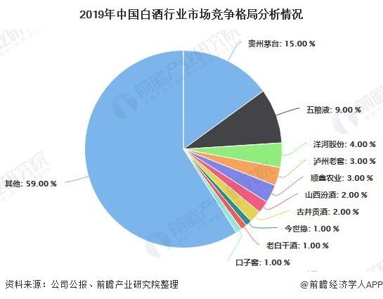 2019年中国白酒行业市场竞争格局分析情况