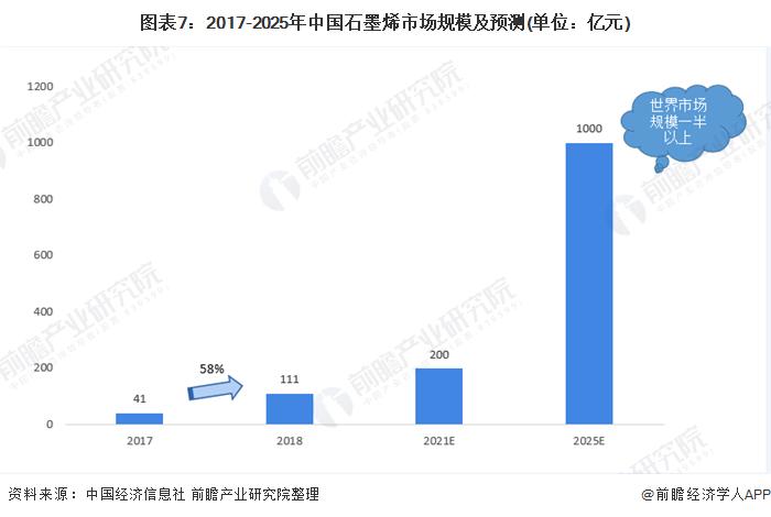 图表7:2017-2025年中国石墨烯市场规模及预测(单位:亿元)