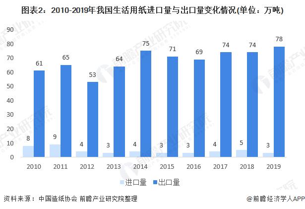 圖表2:2010-2019年我國生活用紙進口量與出口量變化情況(單位:萬噸)