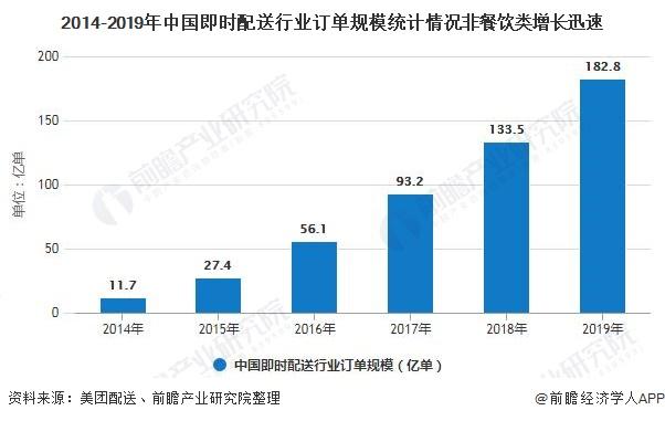 2014-2019年中国即时配送行业订单规模统计情况非餐饮类增长迅速