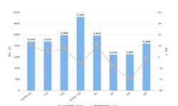 2020年1-6月我国<em>啤酒</em>出口量及金额增长情况分析
