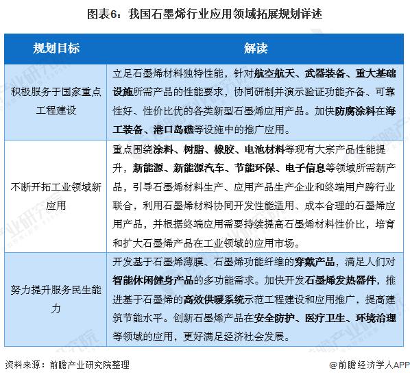 图表6:我国石墨烯行业应用领域拓展规划详述