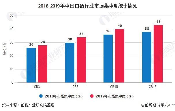 2018-2019年中国白酒行业市场集中度统计情况