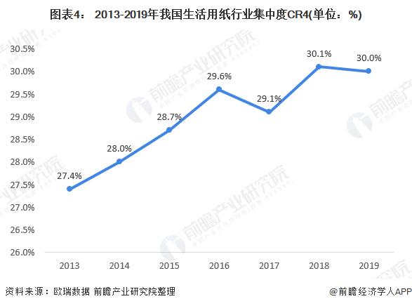圖表4: 2013-2019年我國生活用紙行業集中度CR4(單位:%)