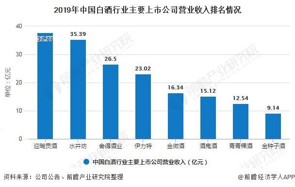2019年中国白酒行业主要上市公司营业收入排名情况