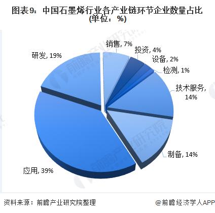 图表9:中国石墨烯行业各产业链环节企业数量占比(单位:%)