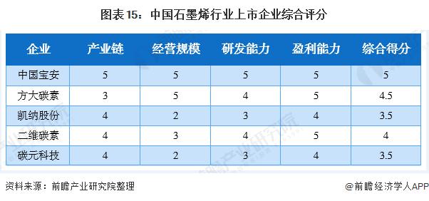 图表15:中国石墨烯行业上市企业综合评分