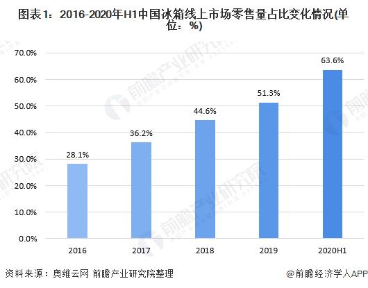 图表1:2016-2020年H1中国冰箱线上市场零售量占比变化情况(单位:%)
