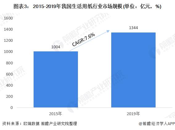 圖表3: 2015-2019年我國生活用紙行業市場規模(單位:億元,%)