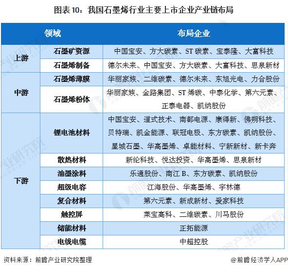 图表10:我国石墨烯行业主要上市企业产业链布局
