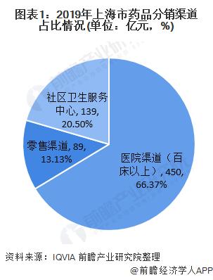 图表1:2019年上海市药品分销渠道占比情况(单位:亿元,%)