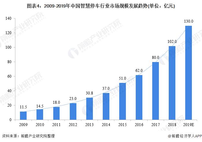 图表4:2009-2019年中国智慧停车行业市场规模发展趋势(单位:亿元)
