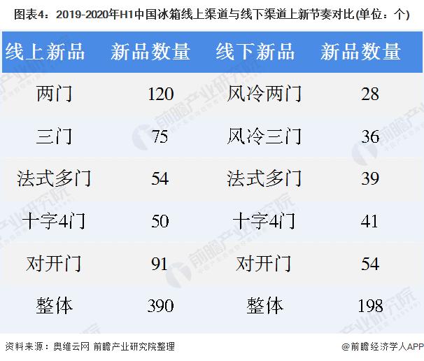 图表4:2019-2020年H1中国冰箱线上渠道与线下渠道上新节奏对比(单位:个)