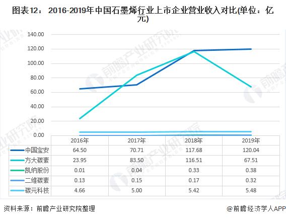 图表12: 2016-2019年中国石墨烯行业上市企业营业收入对比(单位:亿元)