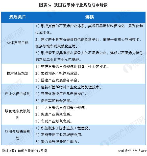 图表5:我国石墨烯行业规划要点解读